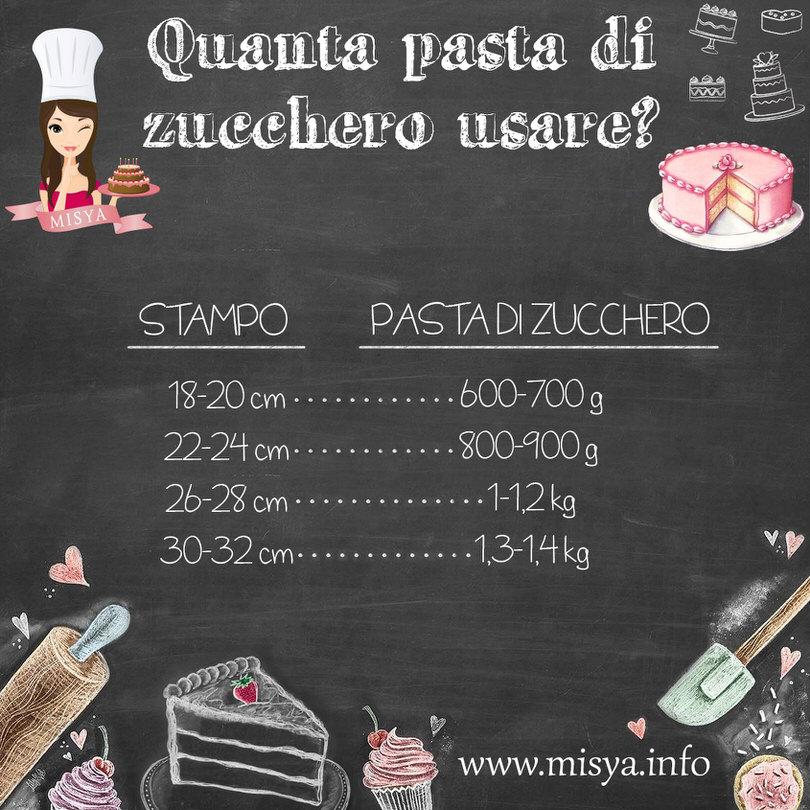 Ricetta x fare la pasta di zucchero